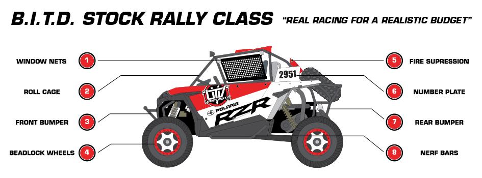 New Stock UTV Rally Class launches at 2018 Polaris RZR UTV